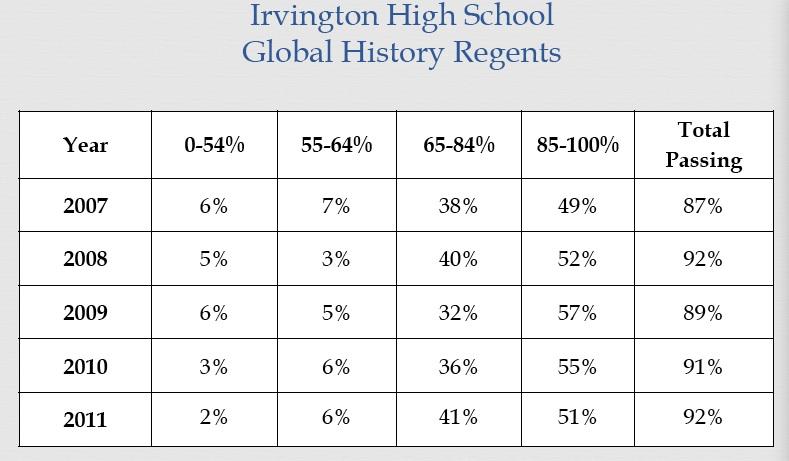 Irvington Union Free School District Irvington Parents Forum