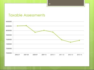 3.5.2013 Taxable Assessments