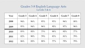 Grades 3-8 ELA 2012 FINAL
