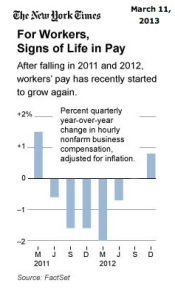 Worker Wages 2011 & 2012