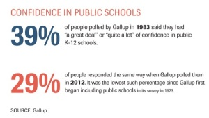 CONFIDENCE IN PUBLIC SCHOOLS - GOOD