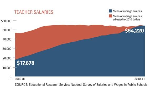 word 2013 salary increase