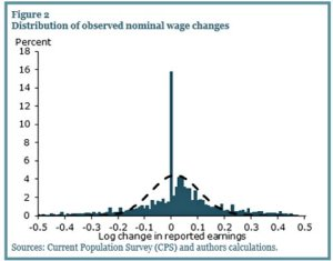 052812krugman5-blog480 Sticky Wages - FRBSF bell curve
