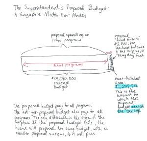 SINGAPORE MATH BUDGET BAR MODEL