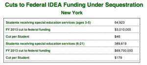 SPED funding & sequestration