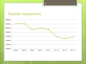 Taxable Assessments 3.5.2013
