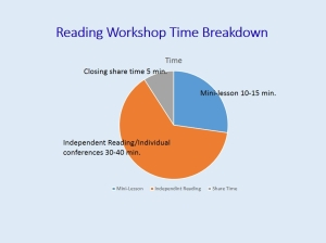Reading_Workshop_pie_chart_.jpg_960×720_pixels